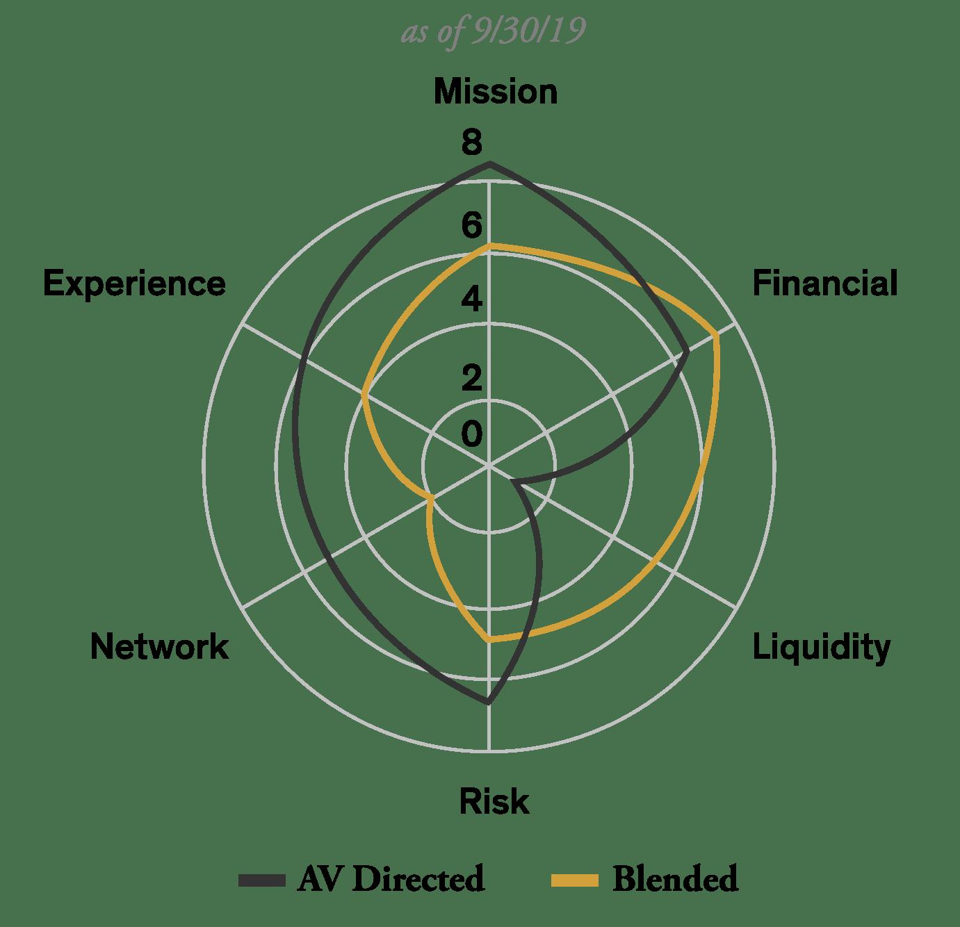 AV One-pocket Graph
